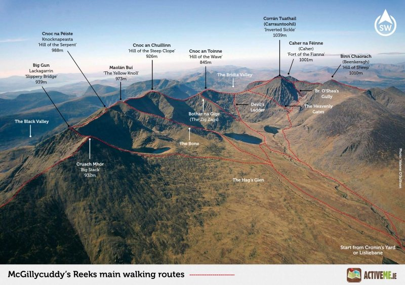 Carrauntoohil-Mountain-and-MacGillycuddys-Reeks-Peaks-Main-Walking-Routes-and-Trails-Killarney-Kerry.jpg